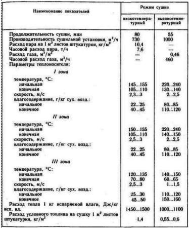Данные о работе шестиярусных сушил для гипсокартонных листов