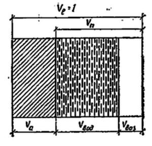 Схема составных частей пористого материала
