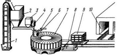 Технологическая схема производства перегородочных плит на карусельной машине