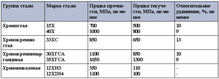 Механические свойства легированной конструкционной стали
