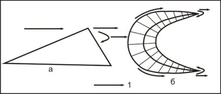 Направление ветра при образовании барханов