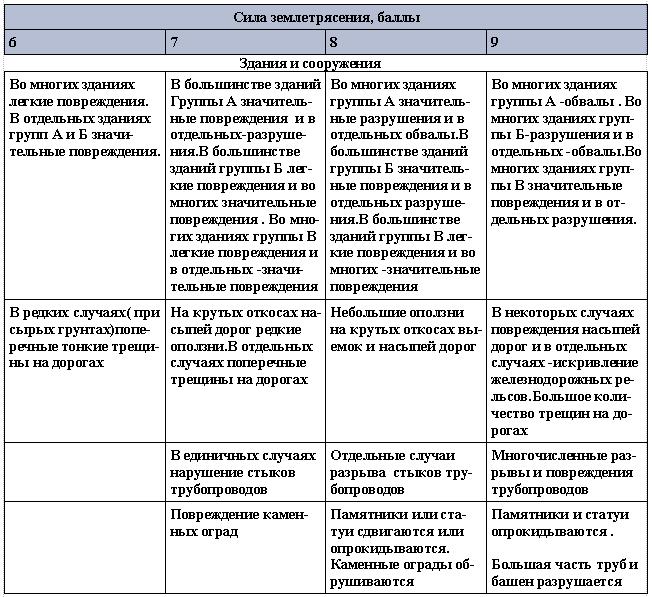 Признаки землетрясений ( по ГОСТ 6249-52)