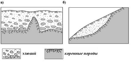 Схема строения элювиальной толщи