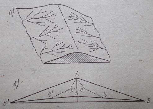 Схема расположения речных систем по двум склонам водораздела