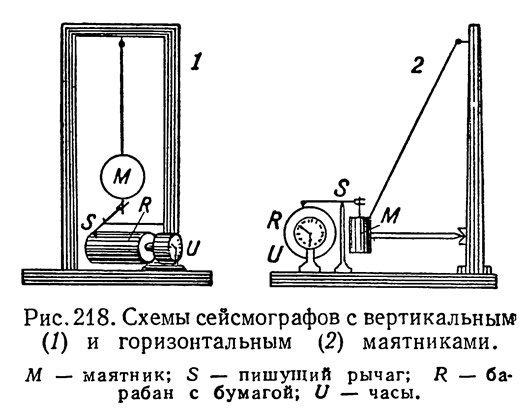 Схемы сейсмографов с вертикальными и горизонтальными маятниками