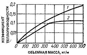 Зависимость теплопроводности теплоизоляционных материалов от объемной массы