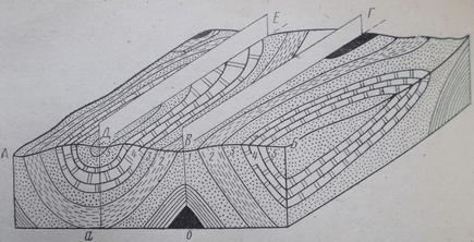Карта ( выше линии АБ) и профиль ( ниже линии АБ) участка земной поверхности с наклонными осями складок