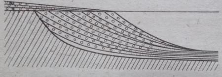 Схема отложений дельтового аллювия