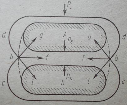 Схема воздействия между внешней нагрузкой, силами расклинивающего действия пленок связанной воды и силами молекулярного притяжения ( по Н.М.Герсеванову).