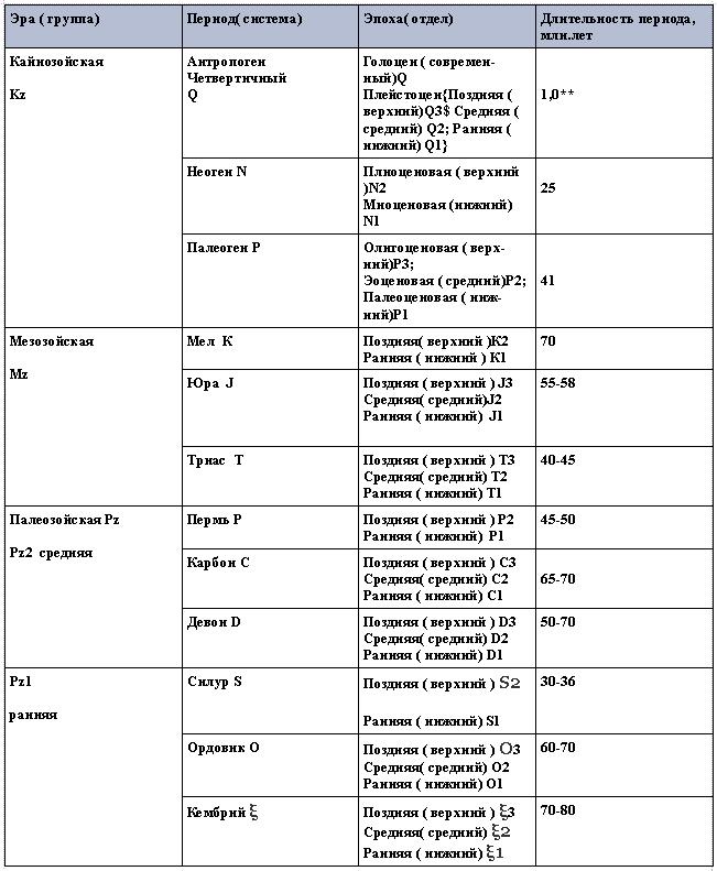 Стратиграфическая и геохронологическая шкалы