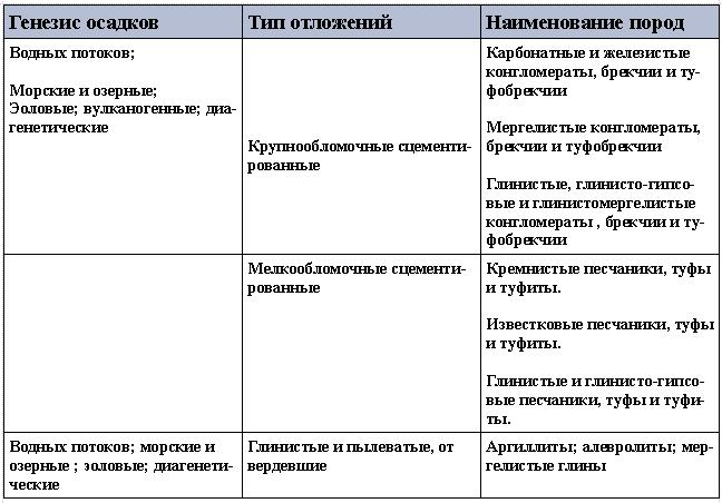 Схема взаимной связи между составом и генезисом сцементированных обломочных и глинистых пород( по Е. М. Сергееву).
