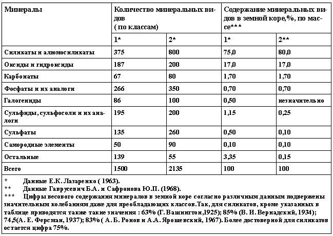 Распределение минеральных видов между отдельными классами минералов и их содержания в земной коре