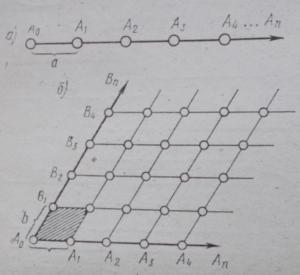 Схема составных элементов пространственной решетки кристалла