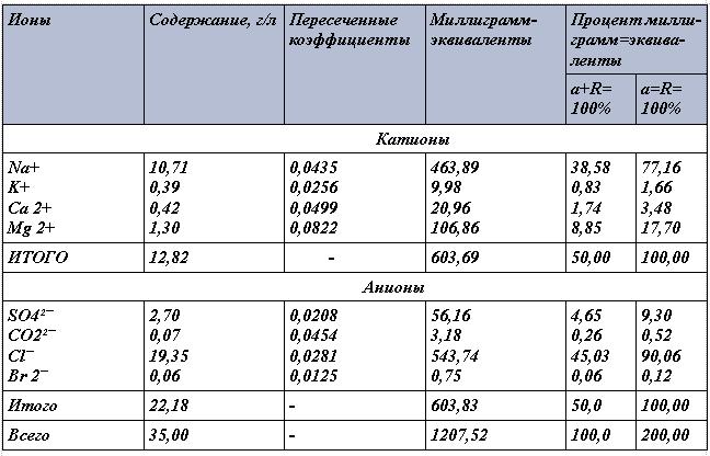 Анализы воды, пересчитанные в миллиграмм-эквивалентную форму