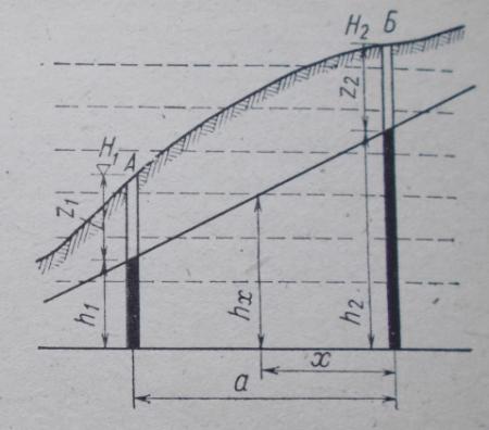 Определение расстояния х от скважины до гидроизогипсы
