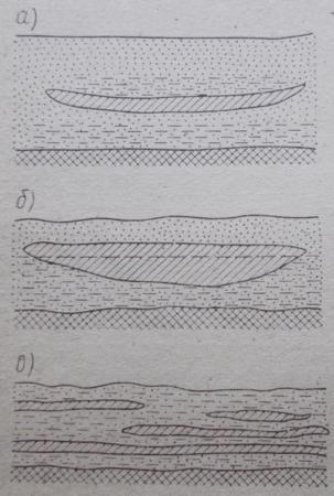 Линзы моренных глин и суглинков, способствующие образованию верховодки