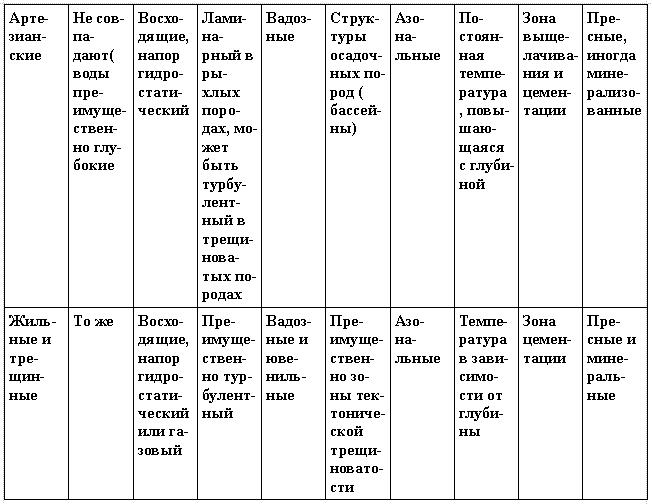 Классификация подземных вод, (по Ф.П. Саваренскому продолжение)