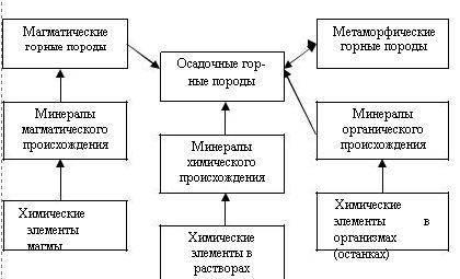 Схема образования и преобразования минераллов и горных пород.