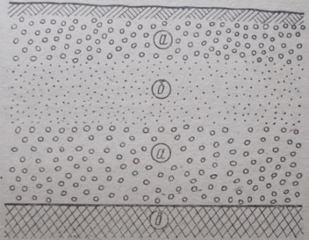 Схема образования верховодки на чередующихся прослойках