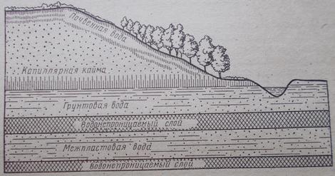 Схема залегания почвенных, грунтовых и межпластовых вод