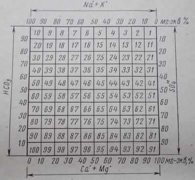 График-квадрат И.И. Толстихина для графического изображения состава воды.