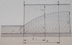 Кривая депрессии грунтового потока