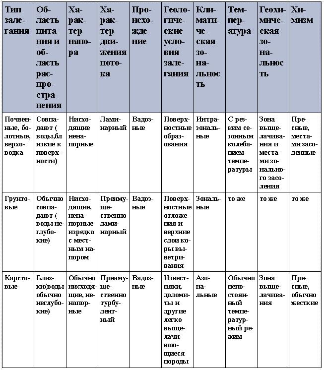 Классификация подземных вод, (по Ф.П. Саваренскому