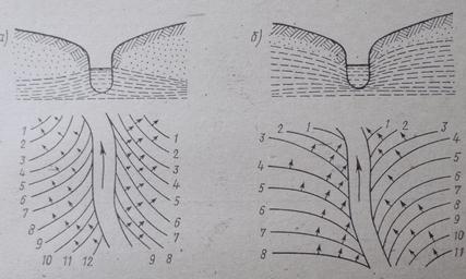 Схема взаимосвязи грунтовых и поверхностных вод