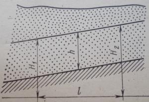 Схема установившегося равномерного движения грунтового потока