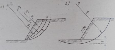 Круглоцилиндрические поверхности скольжения