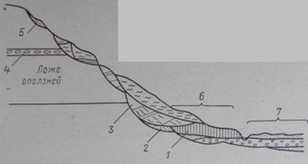 Схема строения оползневого склона, подвергавщегося двукратному размыву