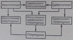 Схема генетической классификации оползней
