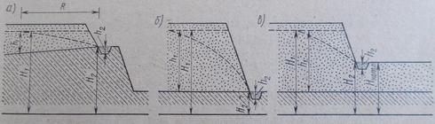 Схема устройства строительных котлованов