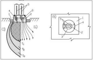 Схема установки для опытных наливов по методу Н.С. Нестерова