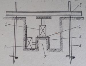 Схема установки для сдвига целика в шурфе: