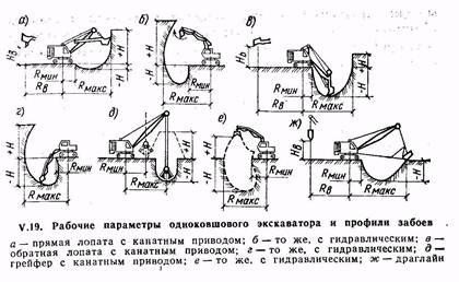 Рабочие параметры одноковшового экскаватора и профили забоев