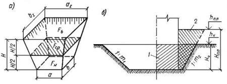 Определение объемов котлованов