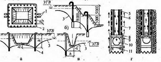 Схема иглофильтрового способа понижения уровня грунтовых вод