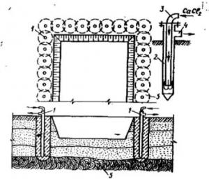 Схема искусственного замораживания грунтов