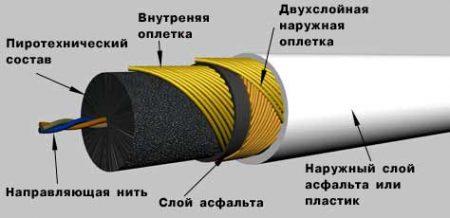 огнепроводный шнур