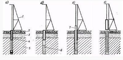 Схема процесса погружения сваи в пробуренную скважину