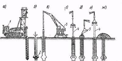 Технологическая схема устройства буронабивных свай сухим способом