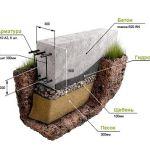 Виды каменных кладок