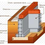 Монтаж фундаментов