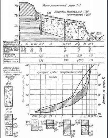 Геолого-литологический разрез участка местности