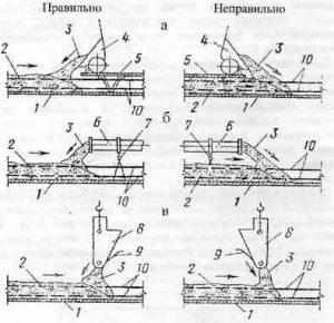 Правила укладки бетонной смеси
