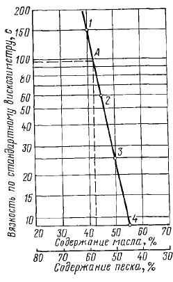 График для подбора состава дорожного дегтя
