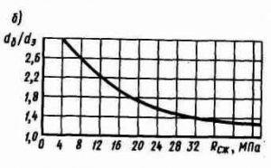 Характер зависимости между отношением dб/dэ и прочностью бетона на сжатие