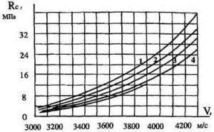 Влияние дозировки цемента на зависимость «скорость-прочность»