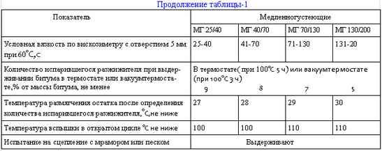 Изменение вязкости битумов в период их работы в дорожном покрытии